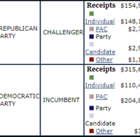 Maxine Waters GOP opponent raises more individual contributions: She 'works for special interests, not voters'