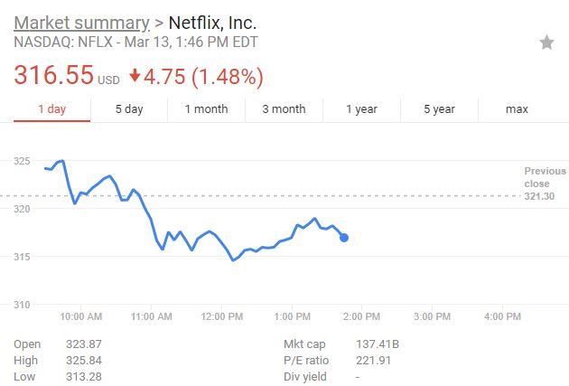boycottnetflix  stock down two days in a row