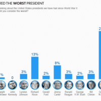 New poll ranks Obama as the worst president since World War II