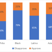 NAACP's own poll reveals surge in black support for Trump – and they react badly