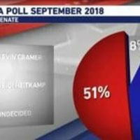 New Poll Shows Heitkamp Down 10 Points after Democrats Sick Attacks on Kavanaugh – Will Surely Lose If She Votes No on Confirmation