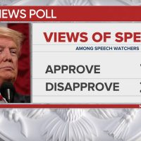 POLL STUNNERS: Both CBS and CNN Polls: 76 Percent of Viewers Approve President Trump's State of the Union Speech; CBS: 72 Percent Approve His Immigration Ideas