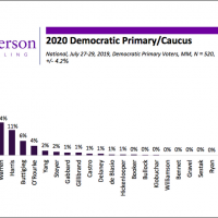 POLL: Americans side with Trump over Pelosi, 'The Squad' — Biden general election lead shrinks by 8