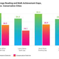Time for leftists to explain why the 'achievement gap' is much worse in progressive cities than in conservative ones