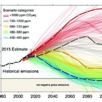 Climate Science does about-face, dials back 'worst-case scenario'